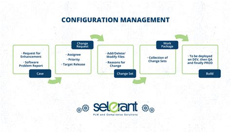 configuration cuisine the abcs of configuration management for product lifecycle