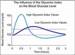 Long Term Sugar Chart Glycemic Index Bodybuilding Wizard