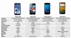 How Does The Galaxy Siii Compare To The Galaxy Sii Galaxy