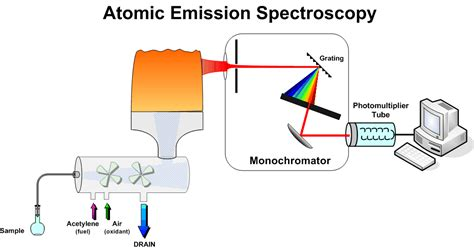 lesson 5 3 light and atomic emission spectra organic spectroscopy international atomic absorption