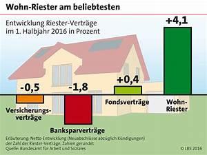 Wohn Riester Vermögenswirksame Leistungen : wohn riester vorsorgen mit staatlicher unterst tzung ~ Lizthompson.info Haus und Dekorationen