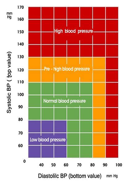 blood pressure charts blood pressure monitoring
