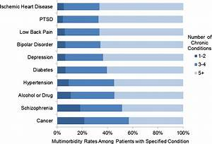 Multimorbidity And Healthcare Utilisation Among High