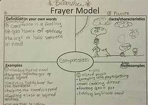 Literacy U0026 39 S Hidden Secrets  The Frayer Model