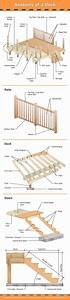 The Many Parts Of A Deck  Very Detailed Diagram