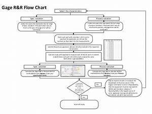 Spc Implementation Flow Chart
