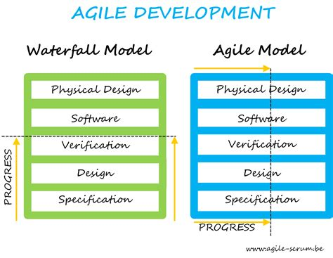 Agile Software Development With Scrum Resume by Resume Agile Scrum Methodology Cna Resume Best Resume Templates