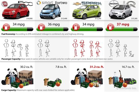 Car Size Comparison