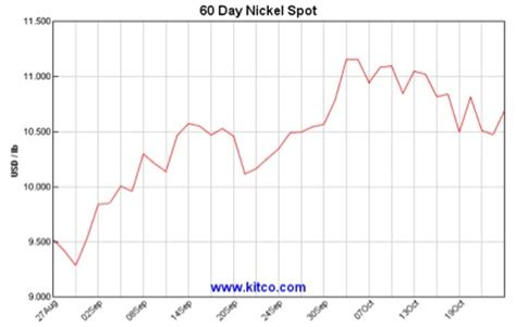 Stainless Steel Prices Holding Up Well? - Steel, Aluminum ...