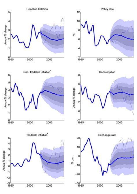 macroeconomic modeling  inflation rate forecasting