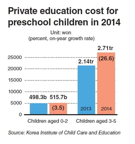 how much does private preschool cost preschool education cost soars 424