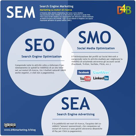 seo sem marketing sem seo smo sea infographic seo seo