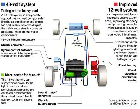 Automotive Electric Vehicles by 48v Fig1 Innovation Destination Automotive