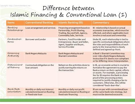 banking essay islamic banking essay