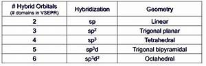 How Is The Hybridization Of So3 2-determined
