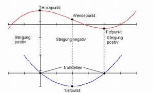 Scheitelpunkt Berechnen Parabel : l sungen differenzialrechnung vbka i ~ Themetempest.com Abrechnung