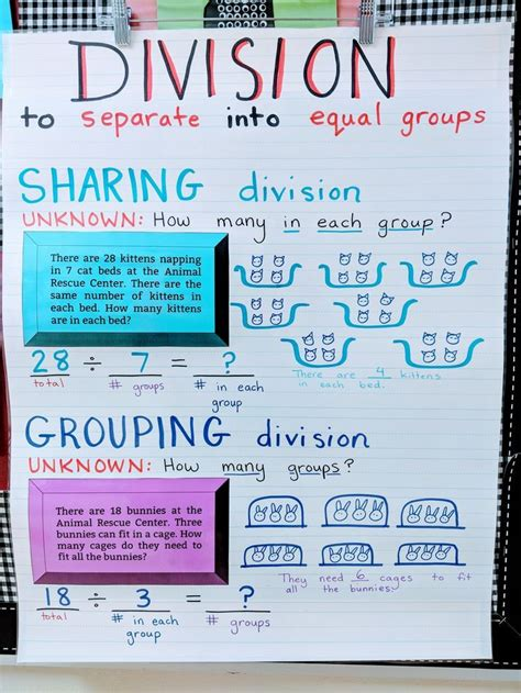 introduction  basic division anchor chart sharing