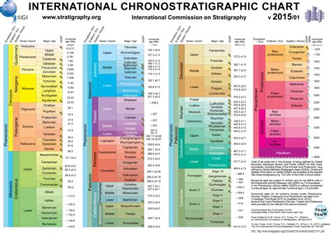 Geologic Time Scale: The Paleozoic Era