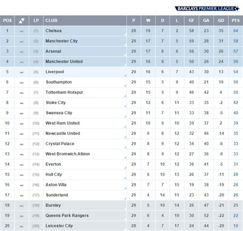barclays premier league table premier league on twitter quot table the latest standings in