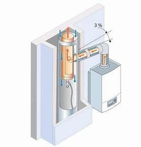 Conduit Evacuation Chaudiere Gaz Condensation : un conduit 3cep doit il tre quip d un dispositif d vacuation des condensats grdf cegibat ~ Melissatoandfro.com Idées de Décoration