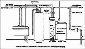 water softener installation home water softener service With water softener water softener diagrams of installations