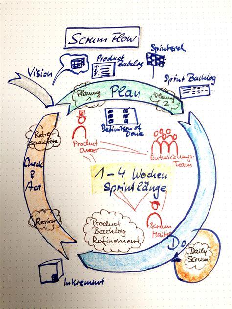 flipcharts eines agilisten scrum flow wibas blog