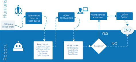 Uipath Robotic Process Automation Reviews And Pricing