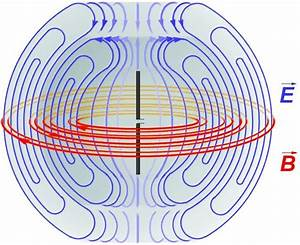 Diagram Of The Electric Fields  Blue  And Magnetic Fields