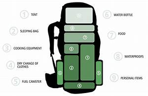How To Correctly Pack An Expedition Rucksack  With Images