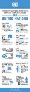 5 days of facts the vital work of the united nations united nations foundationunited nations