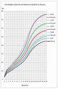 Growth Charts 22q Org