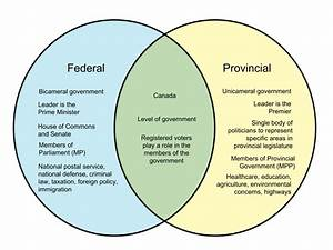 31 House Vs Senate Venn Diagram