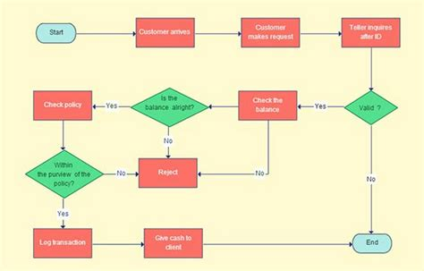 15+ Free Flow Chart Template Designs. 4 Player Control Panel Template. Simple Home Purchase Agreement Template. Personal Finance Spreadsheet Templates Excel Template. Pros And Cons Worksheet Template. Simple Job Description Template. Excel Checkbook Register Template. Free Press Pass Template Download 2. Template Order Form Free Template