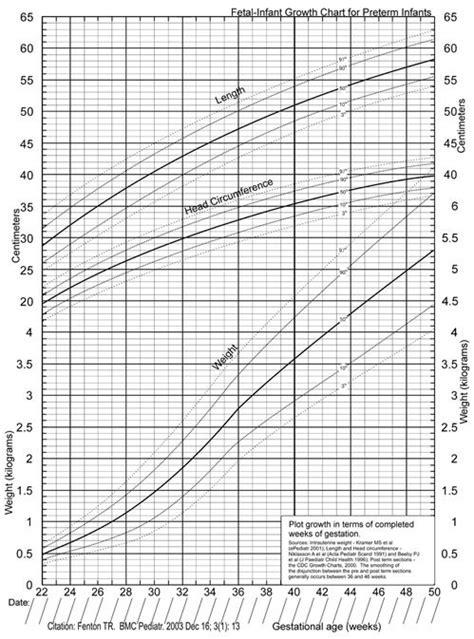 printable percentile charts infocap