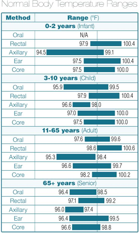 normal blood pressure chart by age
