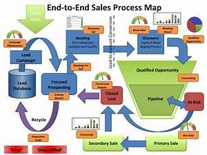 U0637 U0631 U0627 U062d U06cc  U0641 U0631 U0622 U06cc U0646 U062f  U0647 U0627 U06cc  U067e U06cc U0648 U0633 U062a U0647  U06cc U0627 End To End Process Design
