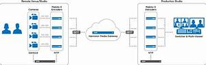 Broadcast Video  U0026 Iptv Solutions