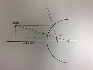 Physics 4c Csoemardy  Experiment 8  Concave And Convex Mirrors
