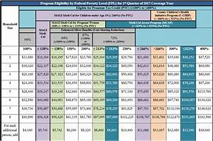 2018 Federal Poverty Level Chart Covered California Income Chart Covered Ca Medi Cal Subsidies Tax Credits
