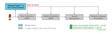 voice activity detection whispertrigger  miwok benchmark