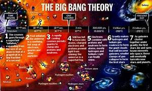 Big Bang Theory Timeline