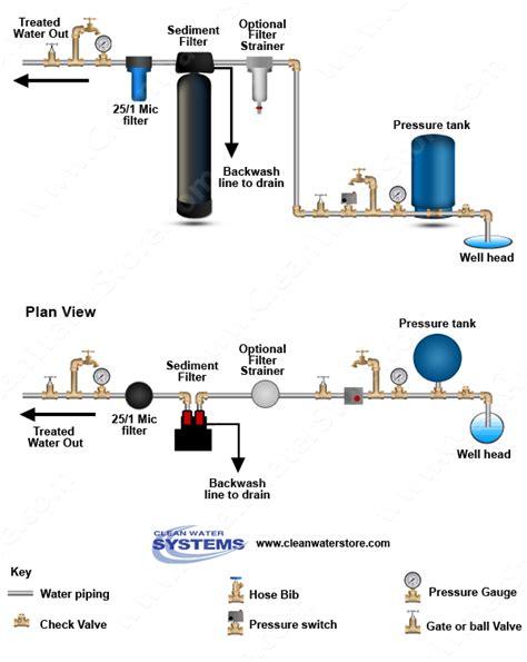 sediment backwash filter  remove sediment