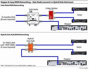 Dish Hopper Joey Wiring Diagram