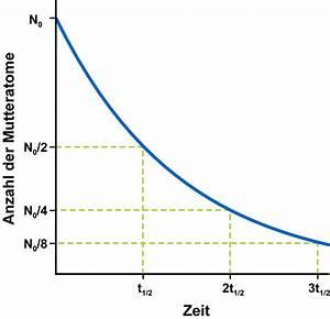 Radioaktiver Zerfall Berechnen : radioaktiver zerfall und halbwertszeit ~ Themetempest.com Abrechnung