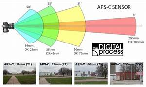Camera Lens Angle Of View Chart Learn About Camera Lenses A Guide