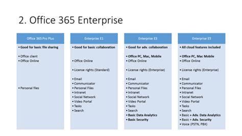 Office 365 License Comparison by Easy Guide To Comparing Office 365 Licensing Plans