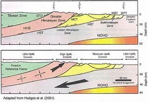 Geology Of Everest