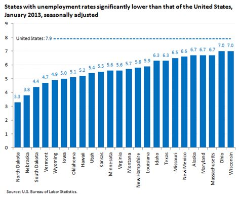 statistics bureau usa states with lower than national unemployment rates the