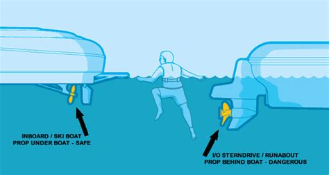 How A Wake Boat Works by Localscroll Lake Norman Wake Surfing Lake Norman