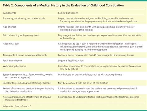 Food Allergy And Constipation In Childhood How Functional